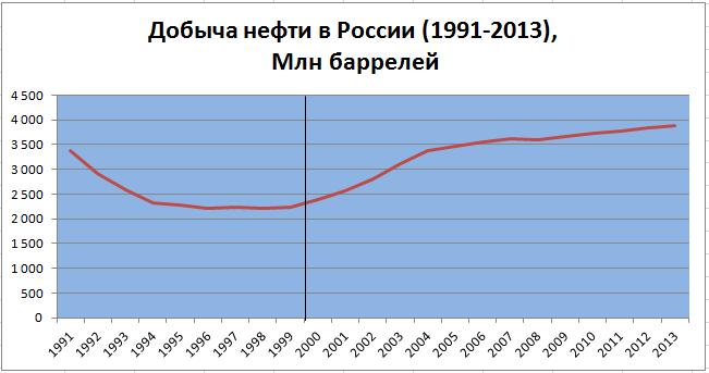 Dobicha_Nefti_1991_2013_graph