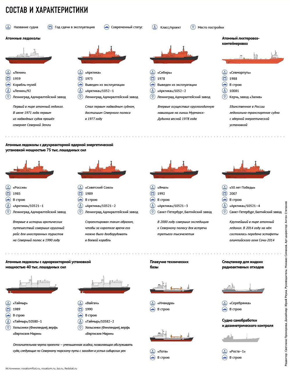 Появление его было продиктовано активным освоением районов Крайнего Севера. В Восточную и Западную Сибирь шло огромное количество оборудования для разработки нефтяных и газовых месторождений. Обратно, тоже в гигантских объемах, возвращались руда, лесоматериалы и другие природные ресурсы. Чтобы два эти потока циркулировали в Арктике постоянно, требовались ледоколы, способные совершать длительное автономное плавание по Северному морскому пути. Возможности атомных ледоколов были гораздо шире, чем у дизель-электрических. Во-первых, топливо у них не занимало огромных объемов в ущерб перевозимым грузам. Во-вторых, плавать до «дозаправки» ядерного реактора они могли сколь угодно долго — ресурс исчерпывался лишь запасами продовольствия и терпением экипажа. Что касается «Ленина», верой и правдой 30 лет прослужившего борьбе со льдами и ныне ставшего музеем самому себе, на его счету первая доставка и высадка зимовщиков на льдину; продленная навигация на трассе «Мурманск — Дудинка — Мурманск»; непрерывная эксплуатация длиной в год. Это единственный ледокол, на котором была заменена одна ядерная энергетическая установка на другую. Основу сегодняшнего ледокольного флота составляют ледоколы класса «Арктика». Шесть из девяти построенных атомных «ледорубов» относятся к этому классу. Они имеют двойной корпус (между ними расположены цистерны для водного баланса); могут находиться в автономном плавании до 8 месяцев.
