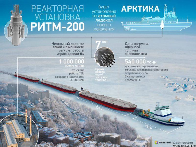 reaktornaya-ustanovka-ritm-200
