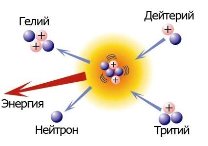 lowq-termojadernaja-jenergija