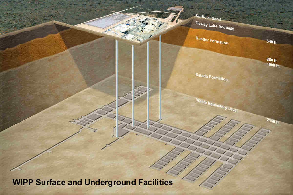Инфраструктура WIPP